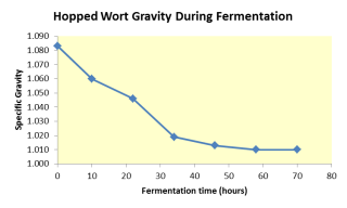 Graph of specific gravity of Imperial Porter wort.